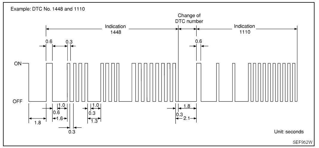 Пример считывания кодов