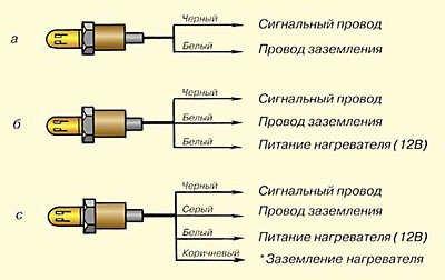 Кислородный датчик ( Датчик -o2 ... Лямбда-зонд ) Nissan ... [ расположение, функции, проверка работоспособности ]