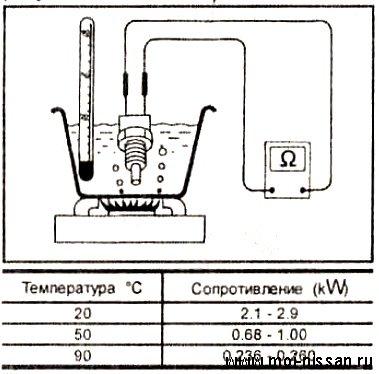 Проверка датчика охлаждающей жидкости Nissan