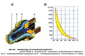 Датчик температуры охлаждающей жидкости [ ENGINE COOLANT TEMPERATURE SENSOR NISSAN ]