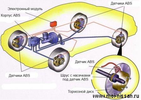 Элементы системы безопасности автомобиля: ABS [ АБС - Антиблокировочная система тормозов ]