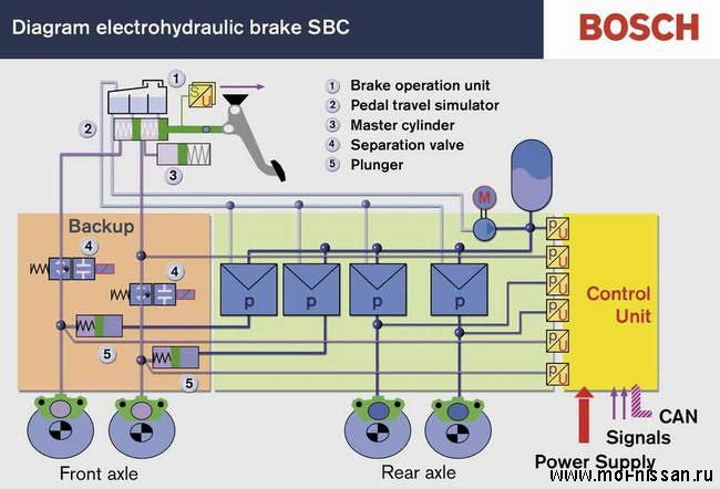 senotronic braking system Find great deals on ebay for sensotronic brake control shop with confidence.