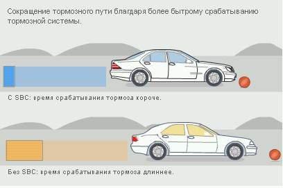Moi nissan club sbc for Mercedes benz sensotronic brake control sbc