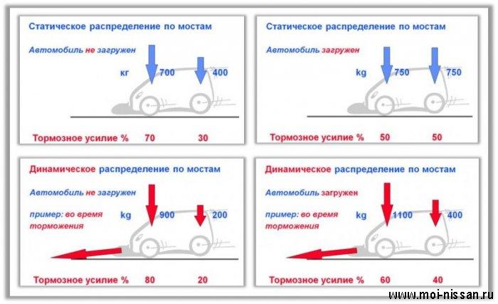 Элементы системы безопасности автомобиля: EBV  [ Система электронного распределение тормозных сил ]