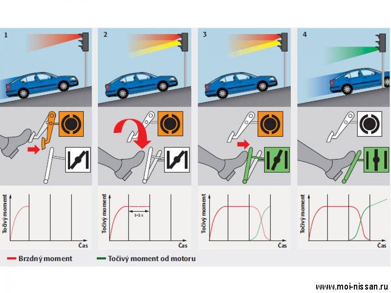 Элементы системы безопасности автомобиля: HAH [ Стояночный тормоз c автоматической функцией ]