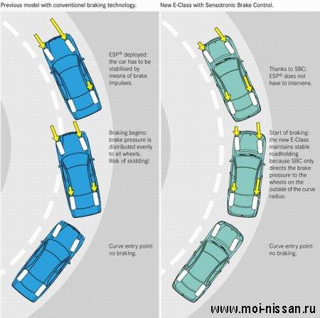 SBC : Электрогидравлическая тормозная система, руководящая торможением каждого колеса индивидуально