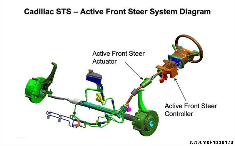 Система активного рулевого