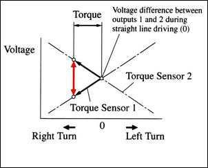 Элементы системы безопасности автомобиля: ESAS [ Электронный помощник управления ]