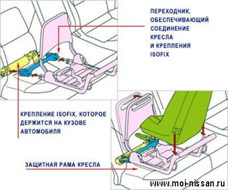 International Standards Organisation FIX ( ISOFIX ) [ Система крепления детского сидения ]