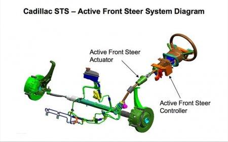 Элементы системы безопасности автомобиля:   AFS [  Система активного рулевого управления  ]