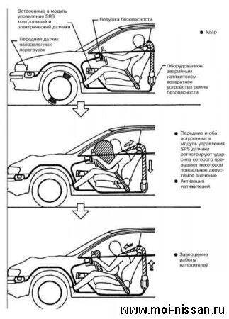 Элементы системы безопасности автомобиля:   ПРЕДНАТЯЖИТЕЛЬ РЕМНЯ БЕЗОПАСНОСТИ