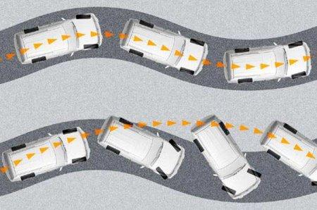 Элементы системы безопасности автомобиля:   ESP [  Электронный контроль устойчивости  ]