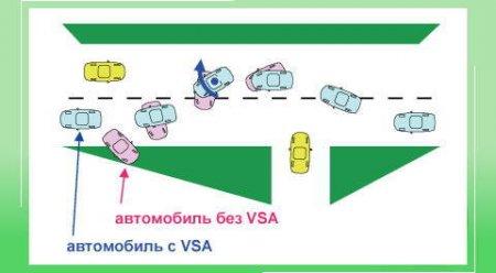 Элементы системы безопасности автомобиля:   VSA [  Система курсовой стабилизации автомобиля  ]