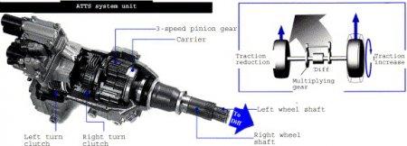 Элементы системы безопасности автомобиля: ATTS [  Система активного распределения крутящего момента  ]