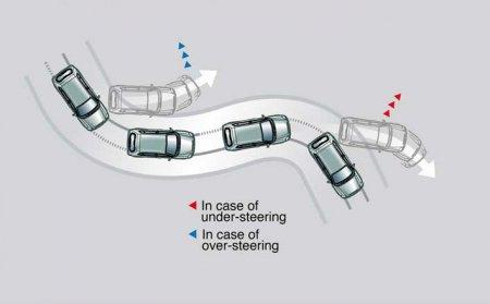 Элементы системы безопасности автомобиля:   ESC II [  Электронный контроль устойчивости  ]