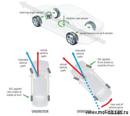 Элементы системы безопасности автомобиля:   ESC [  Электронный контроль устойчивости  ]