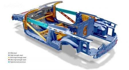 Элементы системы безопасности автомобиля:   SIPS [  Система защиты от бокового удара  ]