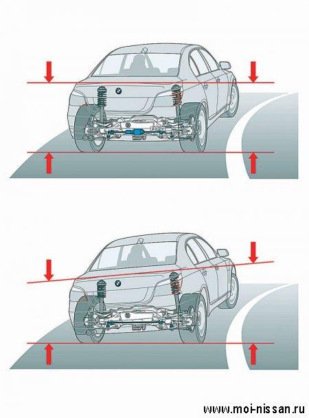 Элементы системы безопасности автомобиля: Dynamic Drive [  Активная подвеска  ]