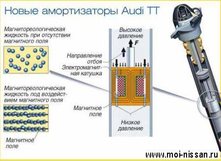 Элементы системы безопасности автомобиля: EDC [  Электронная система регулировки жесткости амортизаторов  ]