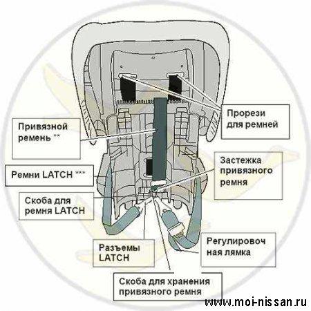 Элементы системы безопасности автомобиля: LATCH [  Система крепления детских кресел  ]