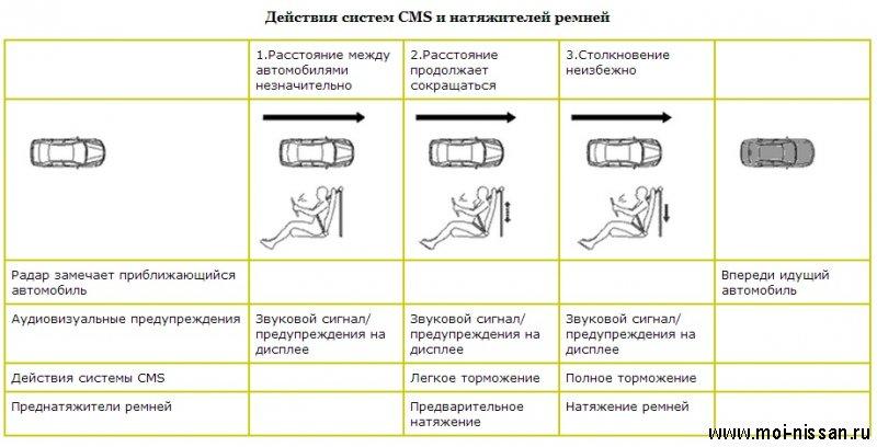 Элементы системы безопасности автомобиля: CMS [  Автономная система аварийного торможения  ]