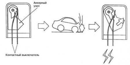 Элементы системы безопасности автомобиля: SRS [  Система пассивной безопасности водителя и пассажиров  ]