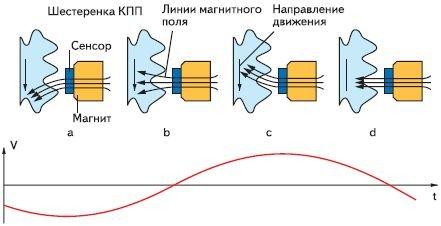 ABS Анизотропный магниторезистивный датчик (AMR)