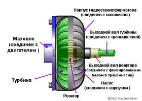 Stall Test ... Выявление степени износа АКПП ... Газ и Тормоз одновременно
