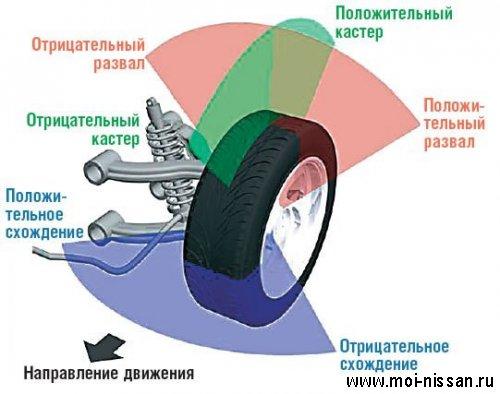 Что такое развал-схождение колес, теория и данные для Nissan