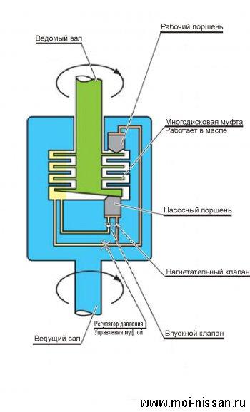 Работа полного привода Nissan: симптомы неполадок или как работает вискомуфта